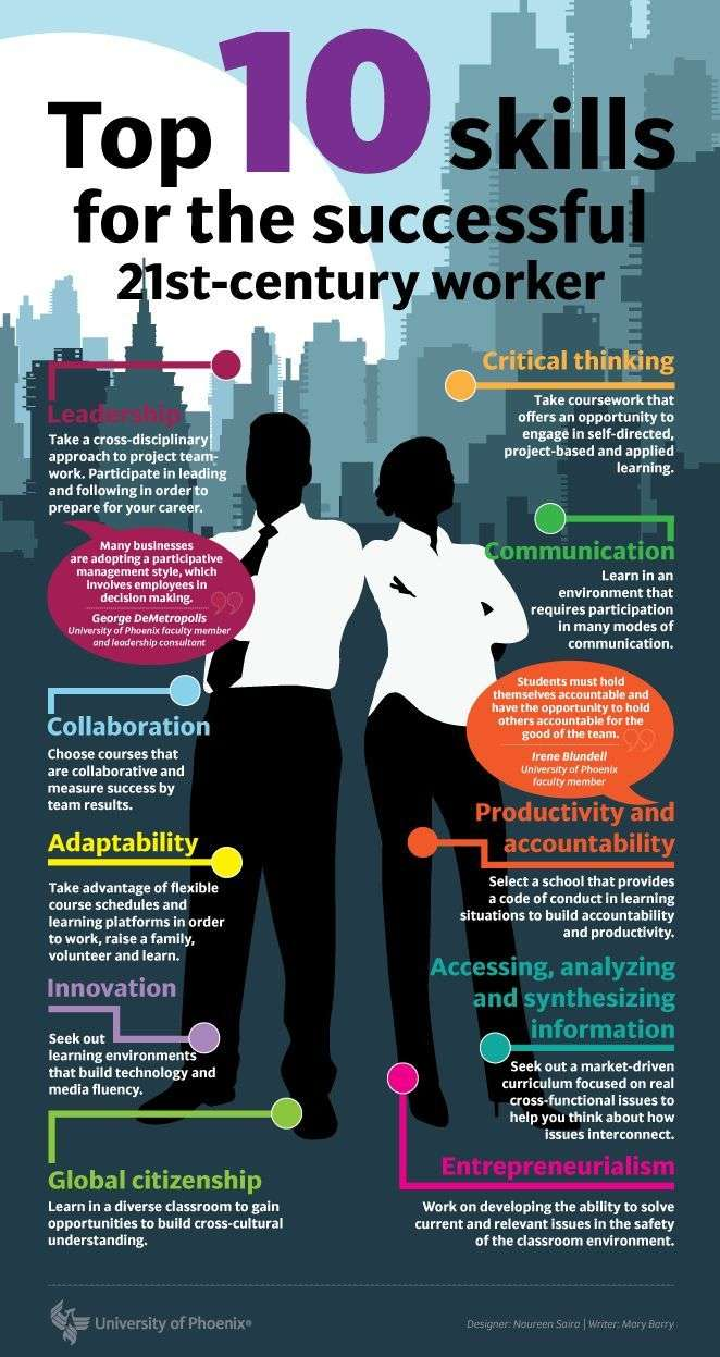 top skills for the successful st century worker job search 21st century worker