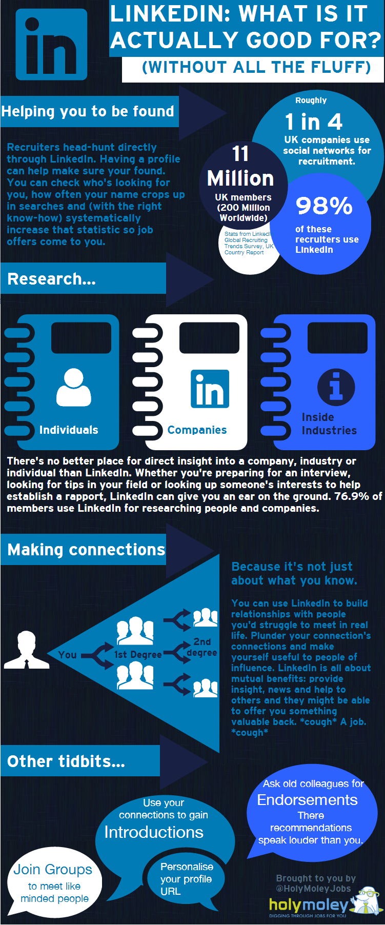 LinkedIn: What Is It Actually Good For