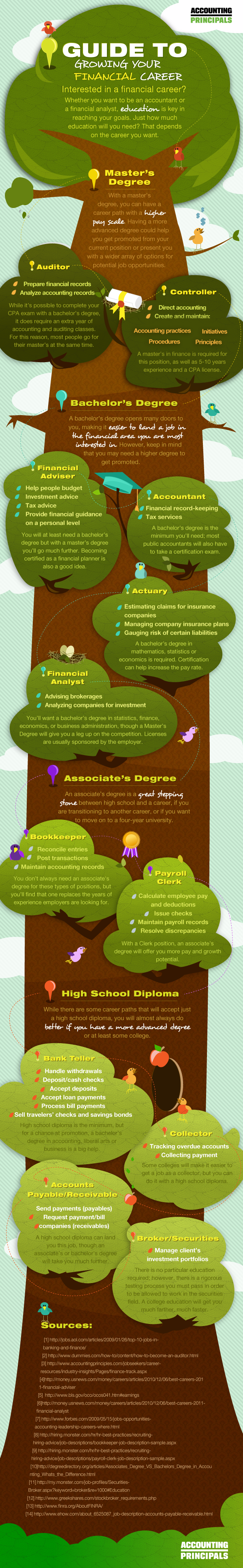 growing your financial career