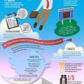 Modern ways to job search