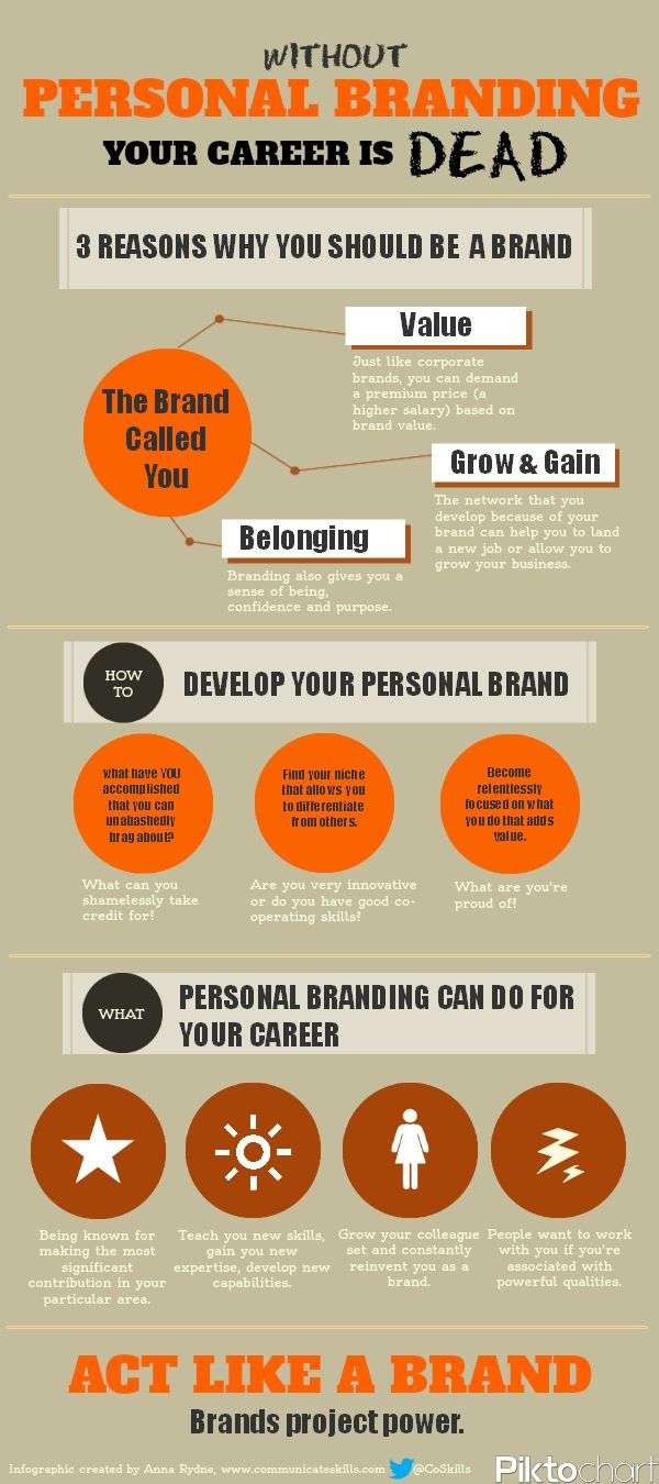 Without Personal Branding