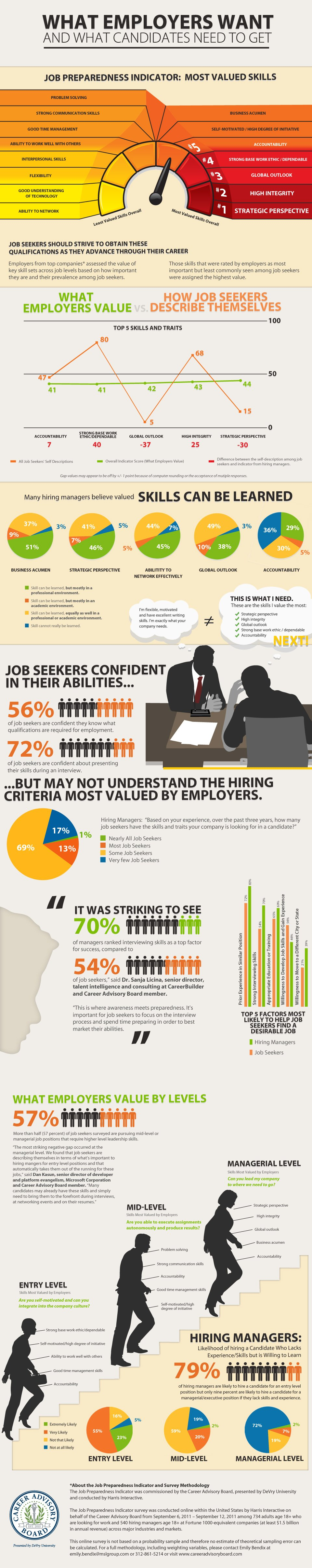 what employers want and what candidates need to get