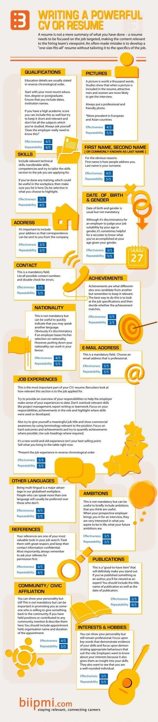 writing a powerful cv or resume job search infographics writing a powerful cv or resume