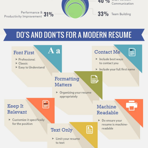 resume etiquette do's and don't for a modern resume