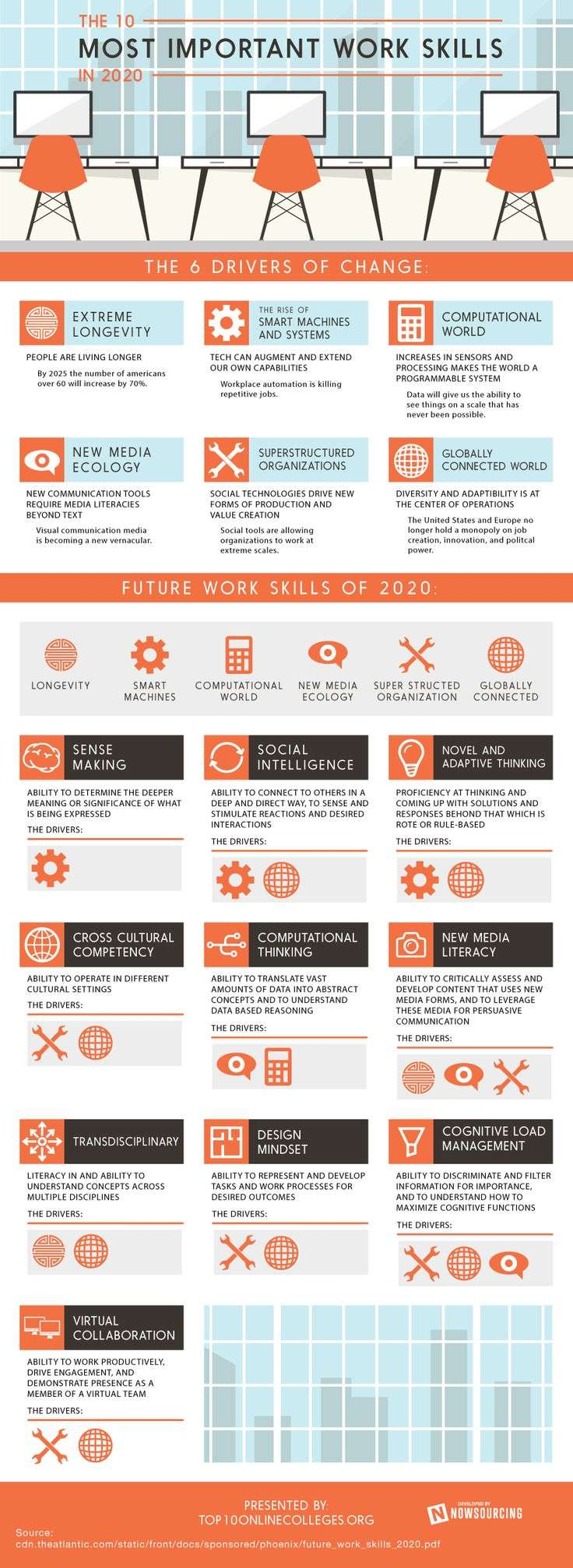 The 10 Most Important Work Skills