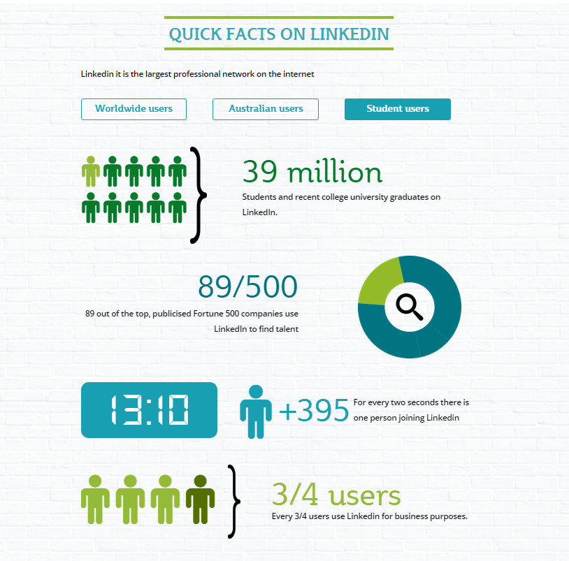 quick facts on LinkedIn