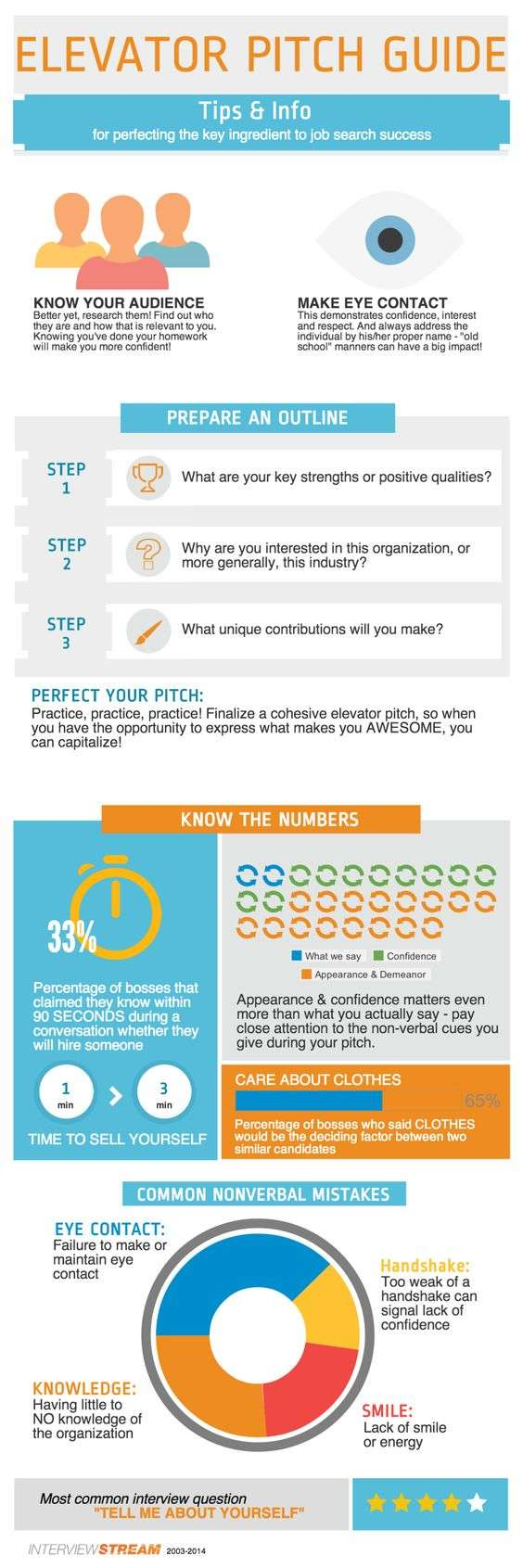 Elevator Pitch Guide