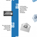 500 years of evoluation - the resume's story
