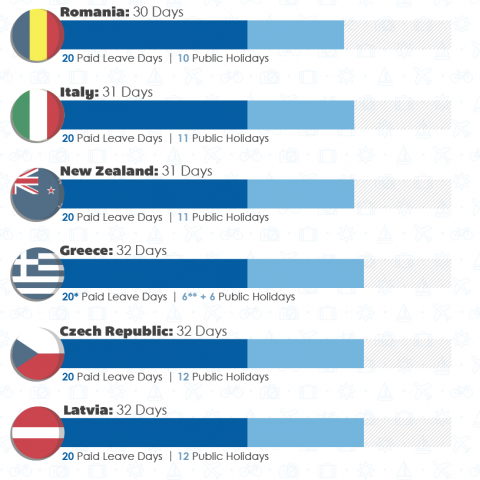 Which Countries Have the Most Vacation Days
