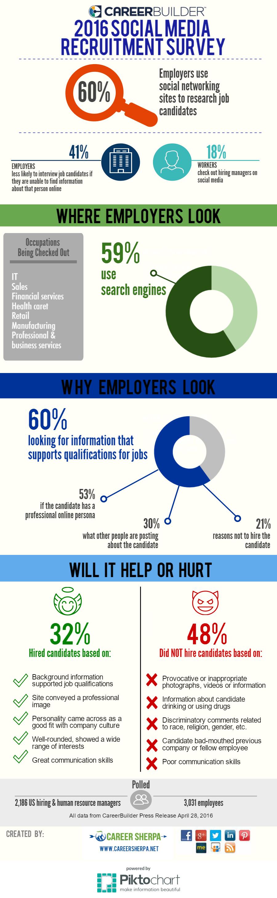 2016-social-media-recruitment-survey
