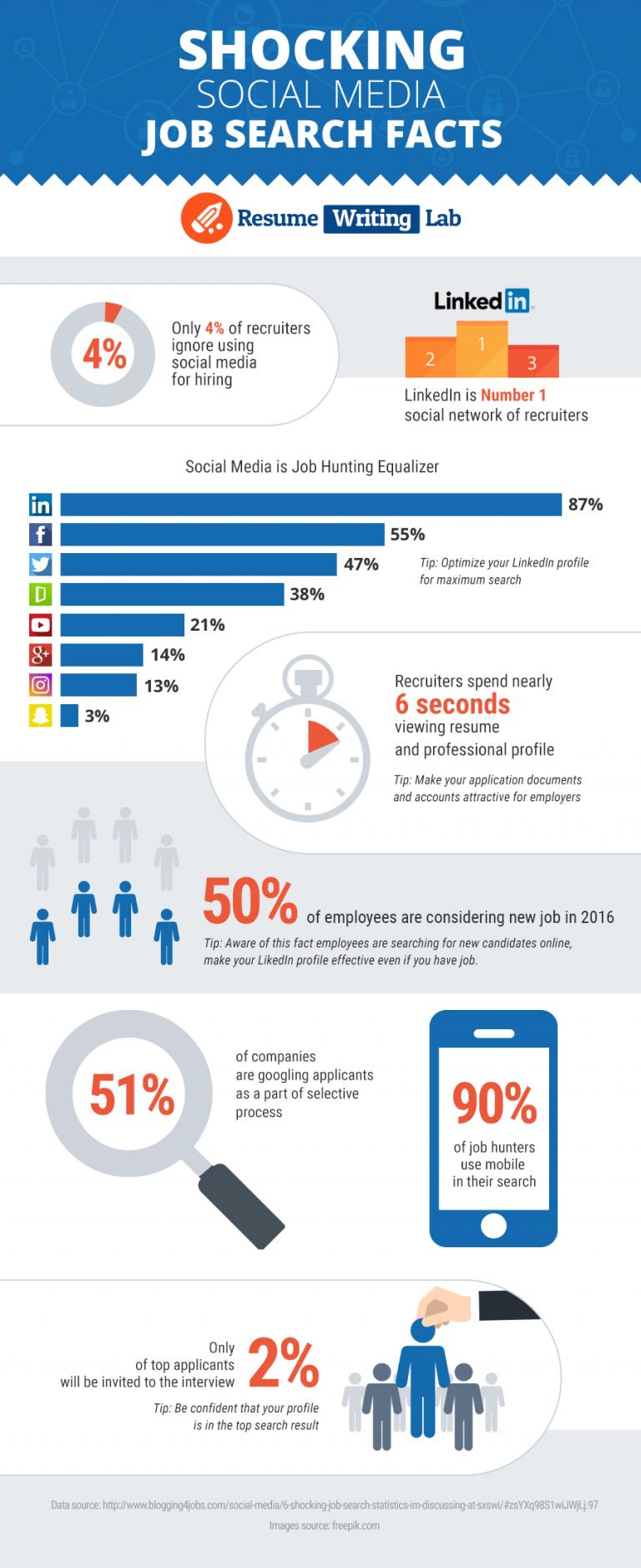 shocking-social-media-job-search-facts