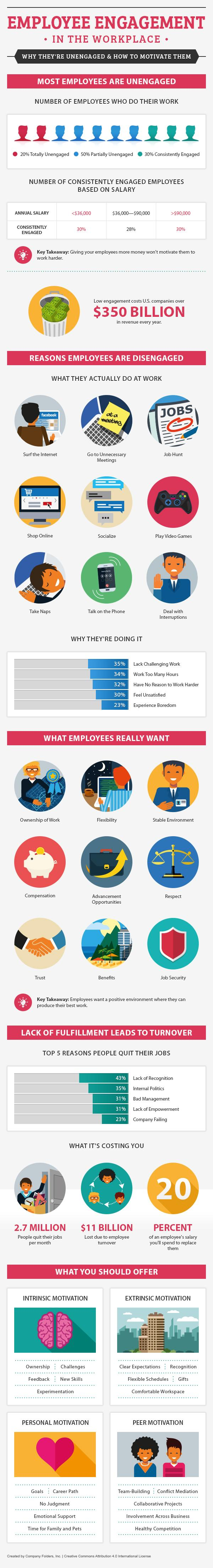 Employee Engagement in the Workplace