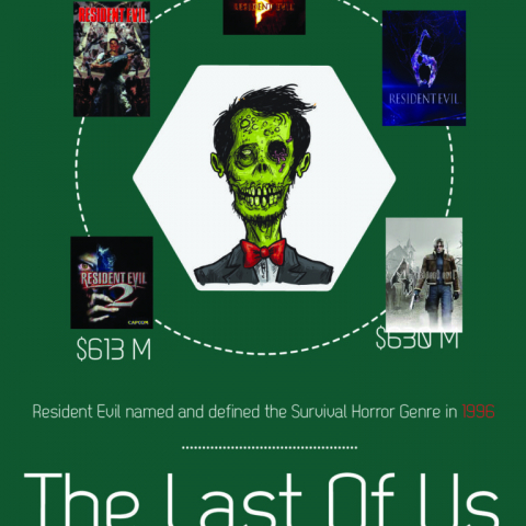 The Survival Video Games Industry