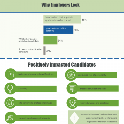 Employers Are Checking You Out Online – 2018